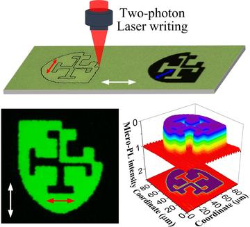 A diagram of two-photon laser writing using the st cross crest
